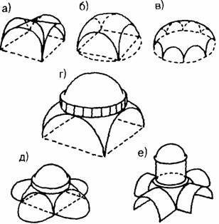 Архитектура Византии. Формирование византийских систем перекрытий: а - римский крестовый свод: б - вспарушенныи свод на четырех опорах: в - вспарушенный свод на восьми опорах, г - купол на парусах; д - купол на парусах с погашением распора боковыми полукуполами; е - крестовокупольная система перекрытия