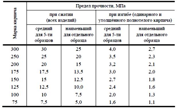 По СТБ 1228-2000 условное