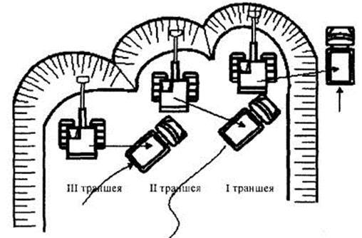 Схема разработки грунтового