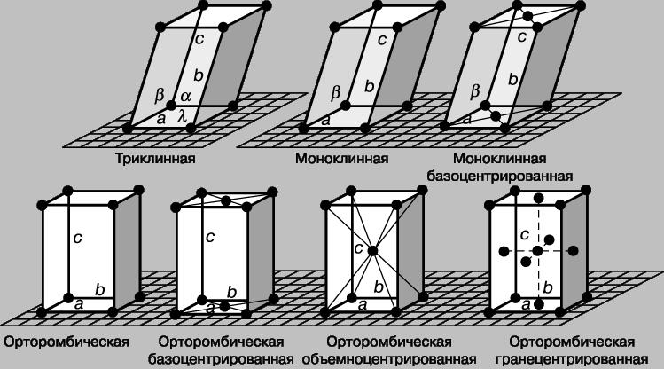 Рис. 1-1. 7 РАЗНЫХ СПОСОБОВ упорядоченного расположения в пространстве одинаковых точек (пространственные решетки).