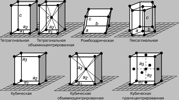 Рис. 1-2. 7 РАЗНЫХ СПОСОБОВ упорядоченного расположения в пространстве одинаковых точек (пространственные решетки).