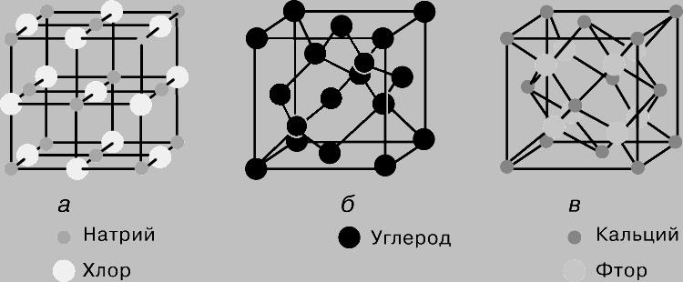 Рис. 2. СТРУКТУРА КРИСТАЛЛОВ. а - галит NaCl; б - алмаз; в - флюорит CaF2. Составленные из разных атомов, по-разному расположенных, все они образуют куб, т.е. относятся к одной и той же пространственной группе.