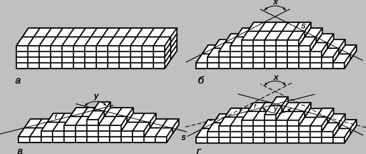 Рис. 3. УКЛАДКА КИРПИЧЕЙ, дающая разные формы и углы наклона лестницы. а - стена из одинаковых кирпичей; б и в - лестницы разной длины (s и f) и разного наклона (x и y), получающиеся при последовательном удалении целых рядов кирпичей; г - комбинация вариантов б и в, при которой углы остаются постоянными, хотя длины изменяются.