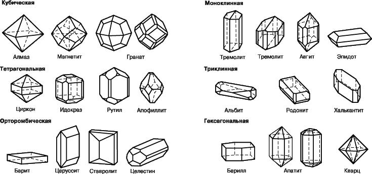 Рис. 6. ФОРМЫ КРИСТАЛЛОВ РАЗНЫХ МИНЕРАЛОВ, относящихся к разным кристаллографическим системам.