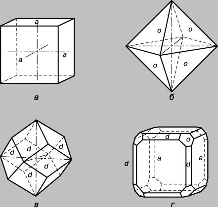 Рис. 7. ФОРМЫ КРИСТАЛЛОВ КУБИЧЕСКОЙ СИСТЕМЫ. а - куб; б - октаэдр; в - додекаэдр; г - комбинация куба, октаэдра и додекаэдра.
