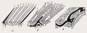 Срез складок горизонтальной плоскостью. а — складки с горизонтальным шарниром; б — складки с шарниром, наклоненным от зрителя; в — брахискладки.