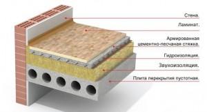 zvukoizolyaciya-pola-v-kvartire-4691