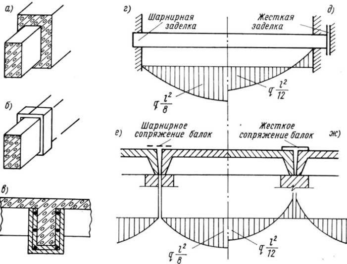 Усиление железобетонной балки как рассчитать железобетонную стену