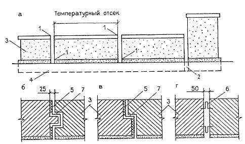 Герметизация стыков лентой фум
