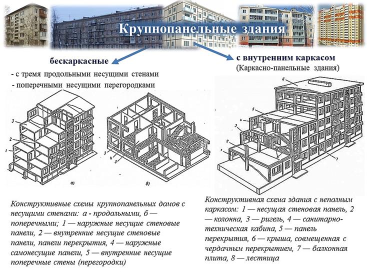 Схема построек домов стен