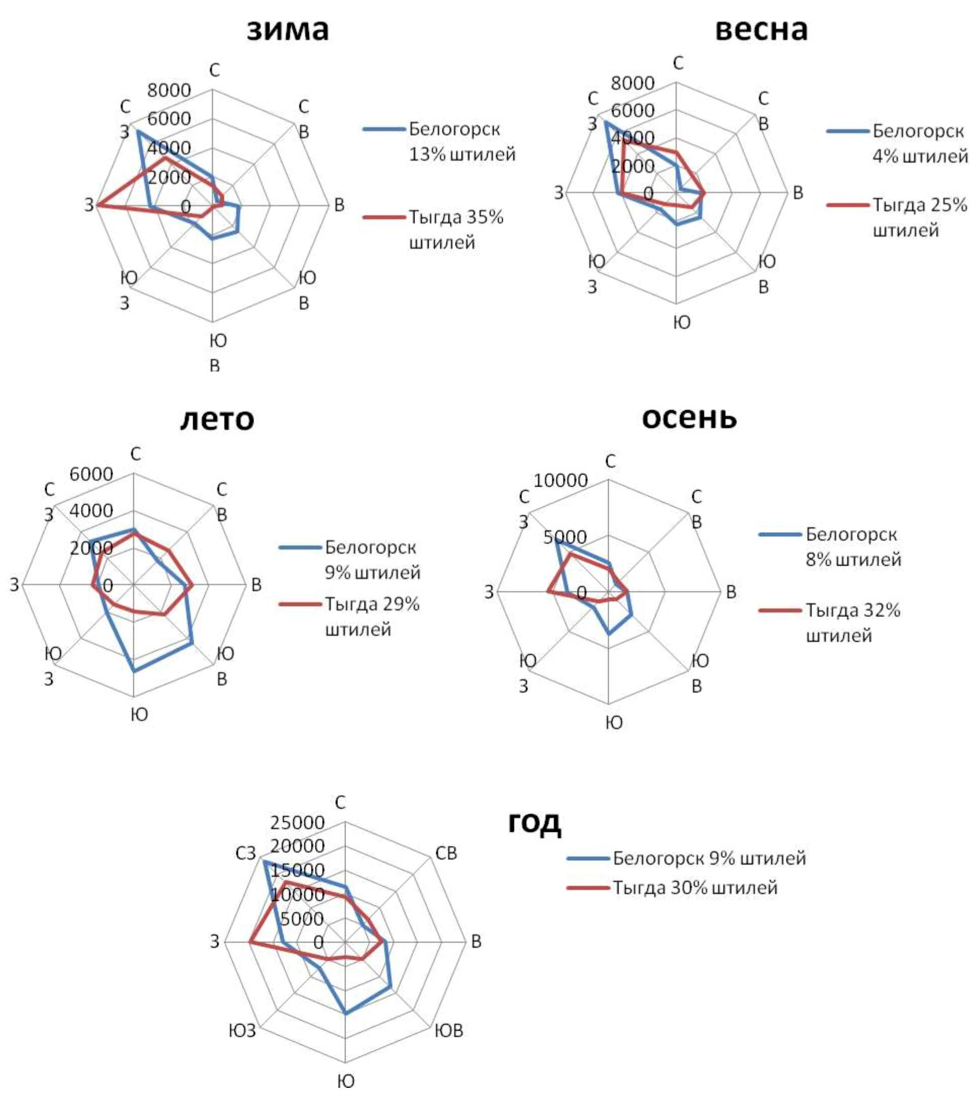Годовая и сезонные розы ветров до данным м/ст. Белогорск и Тыгда за период 1961- 2000гг.