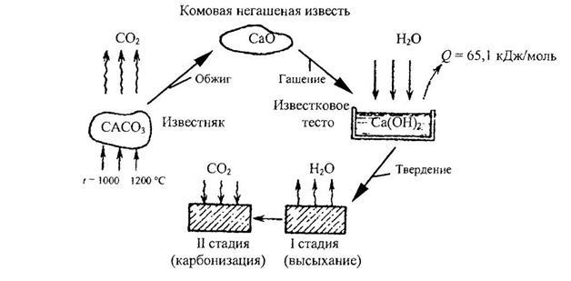 Воздушная известь ее применение в строительных растворах строительные растворы структура